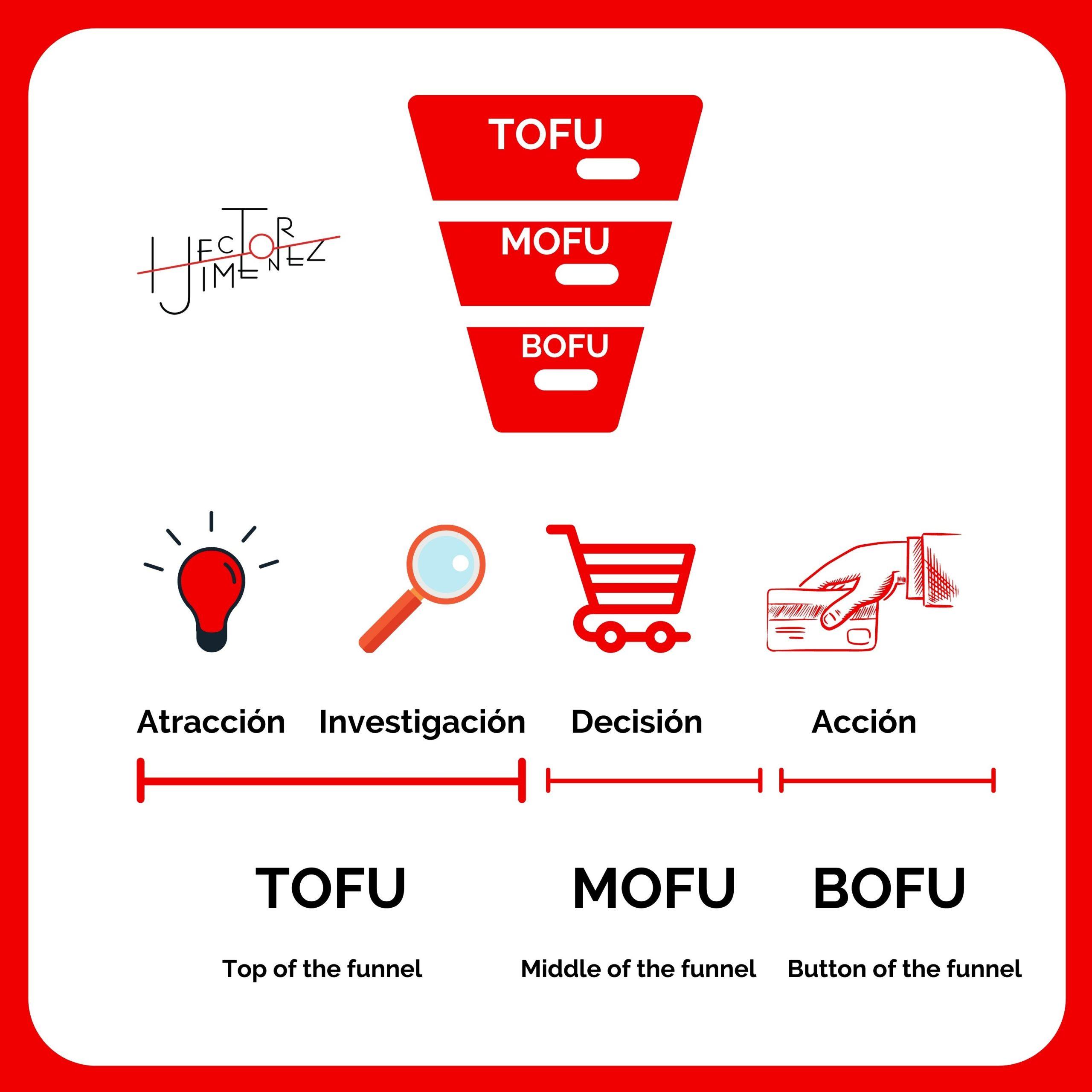 Héctor Jiménez - Vender con tu marca personal -TOFU -MOFU - BOFU